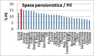 pensioni pil