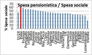 pensioni spesa sociale