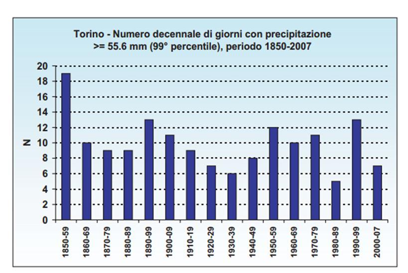 precipitazioni_intense_TO