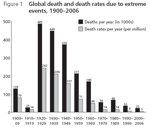 risk_death_extreme_events