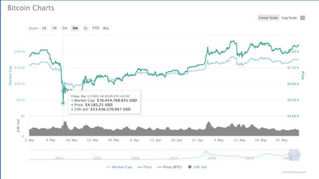 Valore Bitcoin, prezzo, grafico e storico del Bitcoin - Coinhouse